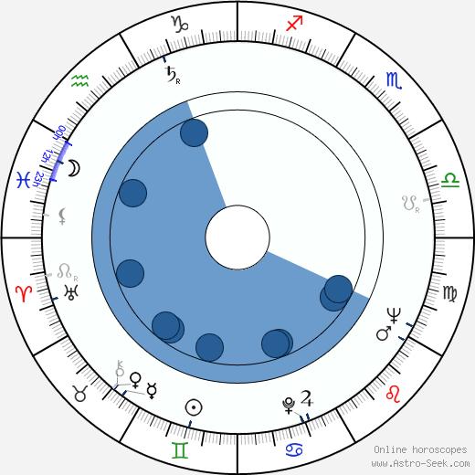 Magda Paveleková wikipedia, horoscope, astrology, instagram