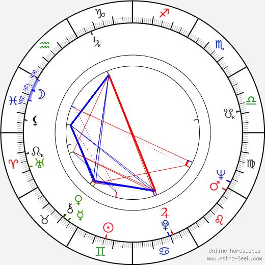 Magda Paveleková astro natal birth chart, Magda Paveleková horoscope, astrology