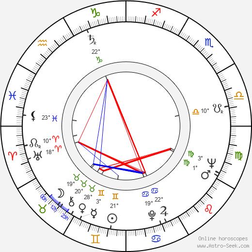Mieczyslaw Gajda birth chart, biography, wikipedia 2020, 2021