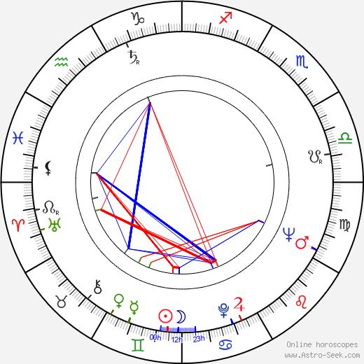 Pavle Mincic birth chart, Pavle Mincic astro natal horoscope, astrology