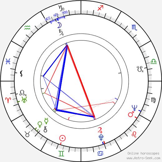 Рауль Кастро Raúl Castro день рождения гороскоп, Raúl Castro Натальная карта онлайн