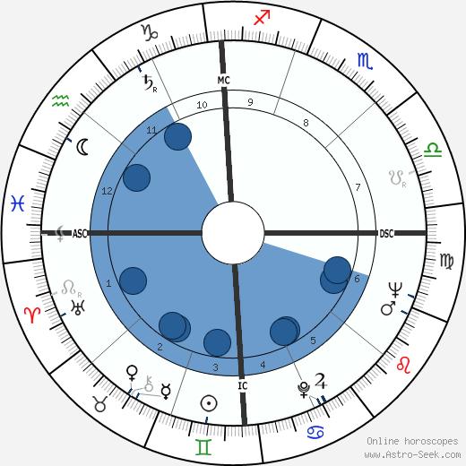 Richard Hickock wikipedia, horoscope, astrology, instagram