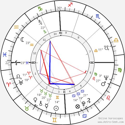 Richard Hickock birth chart, biography, wikipedia 2020, 2021