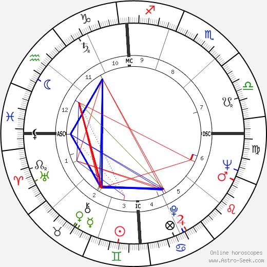 Ричард Хикок Richard Hickock день рождения гороскоп, Richard Hickock Натальная карта онлайн