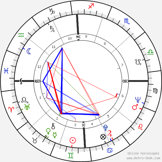 Richard Hickock birth chart, Richard Hickock astro natal horoscope, astrology