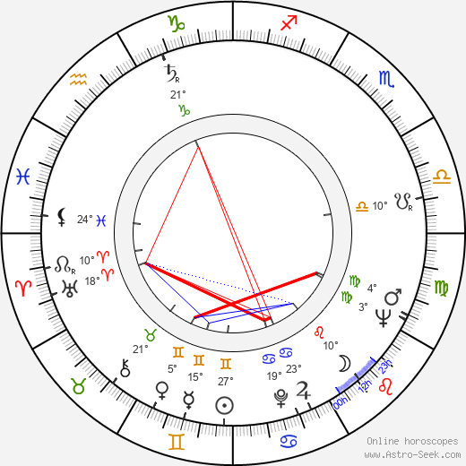 Risto Taulo birth chart, biography, wikipedia 2019, 2020
