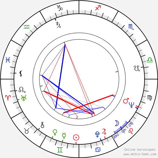 Risto Taulo birth chart, Risto Taulo astro natal horoscope, astrology
