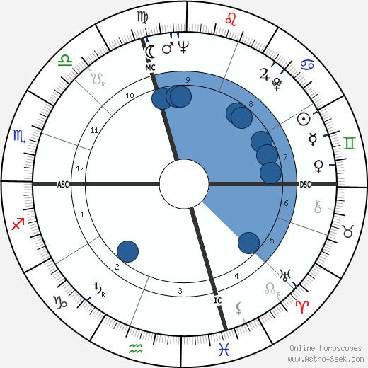Roger Hubert Morley wikipedia, horoscope, astrology, instagram