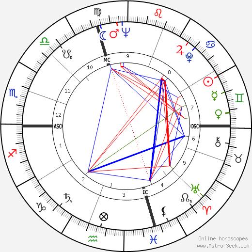 Roger Hubert Morley день рождения гороскоп, Roger Hubert Morley Натальная карта онлайн