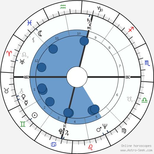 Rosario Nicoletti wikipedia, horoscope, astrology, instagram