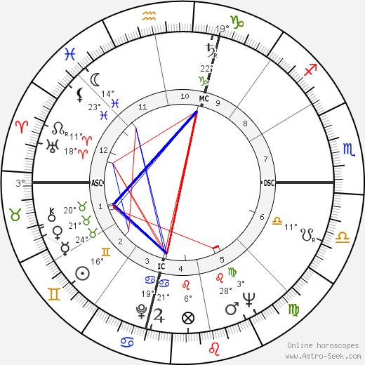 Rosario Nicoletti birth chart, biography, wikipedia 2020, 2021