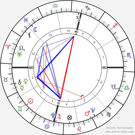 Rosario Nicoletti birth chart, Rosario Nicoletti astro natal horoscope, astrology