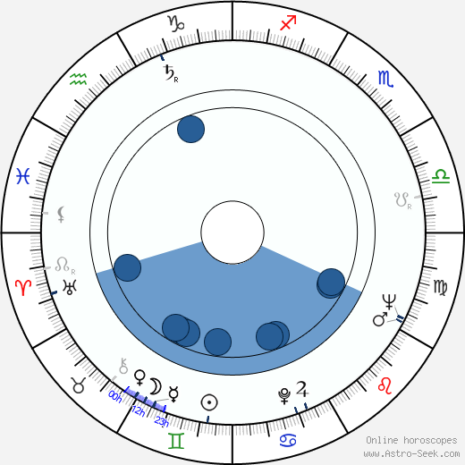 Sieghardt Rupp wikipedia, horoscope, astrology, instagram