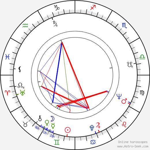 Sieghardt Rupp astro natal birth chart, Sieghardt Rupp horoscope, astrology