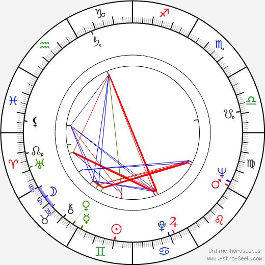 Siv Widerberg birth chart, Siv Widerberg astro natal horoscope, astrology