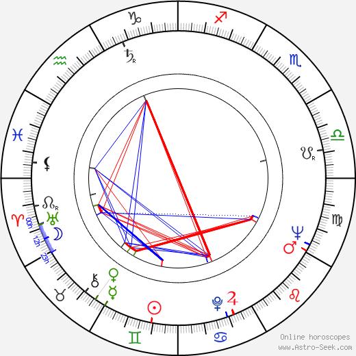 Stanislav Litera tema natale, oroscopo, Stanislav Litera oroscopi gratuiti, astrologia