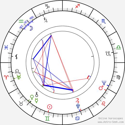 Suvi Orko день рождения гороскоп, Suvi Orko Натальная карта онлайн