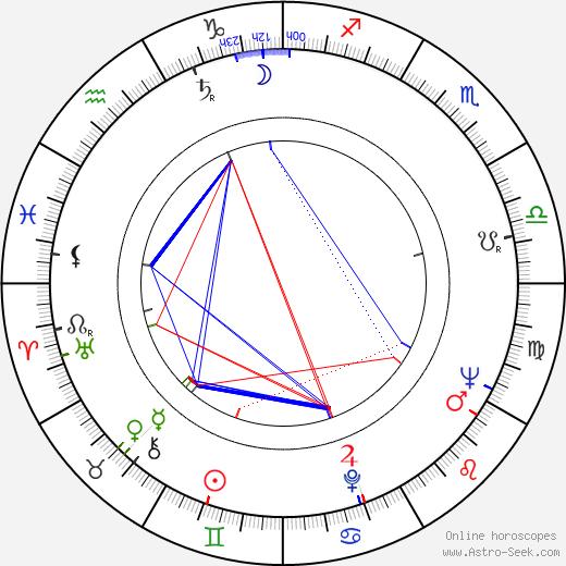 Toivo Hildén день рождения гороскоп, Toivo Hildén Натальная карта онлайн