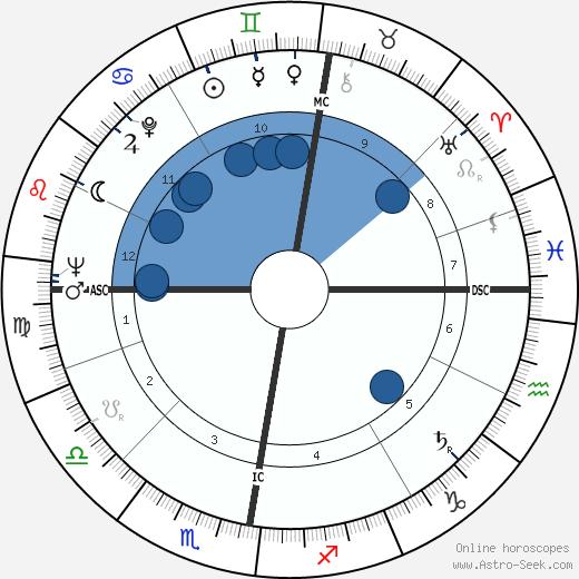 Tom Buchan wikipedia, horoscope, astrology, instagram