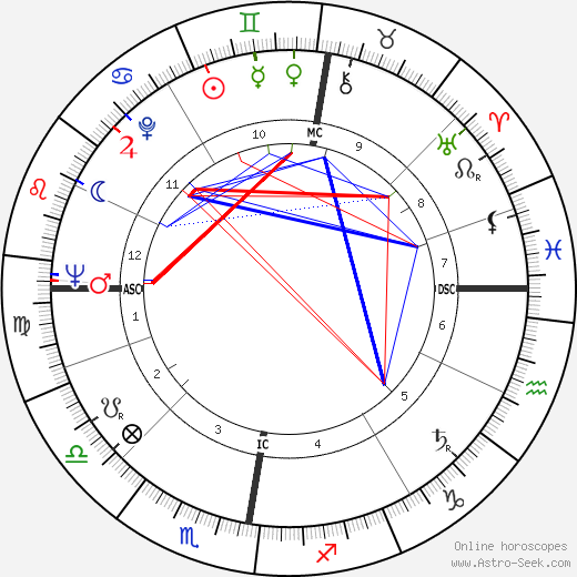 Tom Buchan день рождения гороскоп, Tom Buchan Натальная карта онлайн