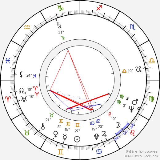 Trude Adams birth chart, biography, wikipedia 2019, 2020