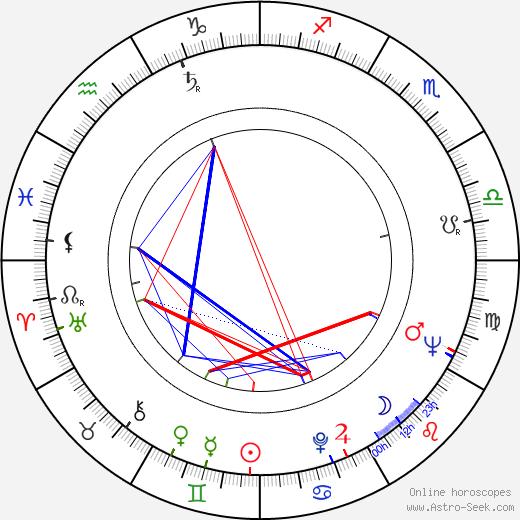 Trude Adams astro natal birth chart, Trude Adams horoscope, astrology