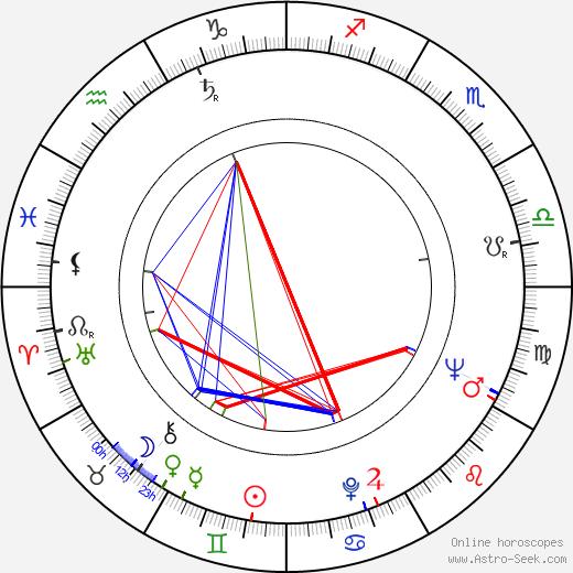 Věra Suková astro natal birth chart, Věra Suková horoscope, astrology