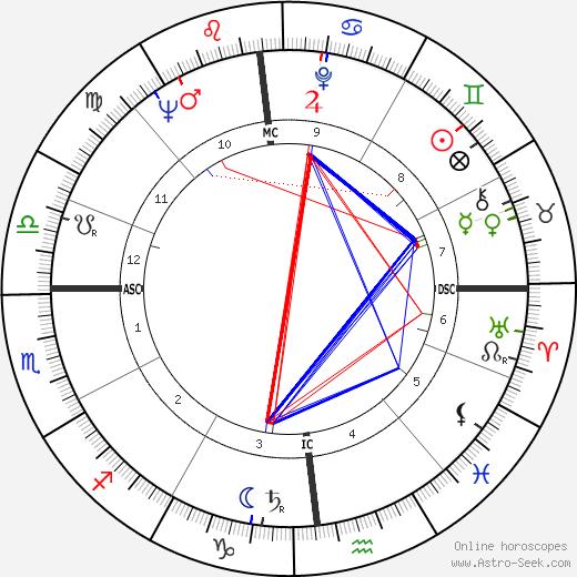 Vincenzo Zucconelli tema natale, oroscopo, Vincenzo Zucconelli oroscopi gratuiti, astrologia
