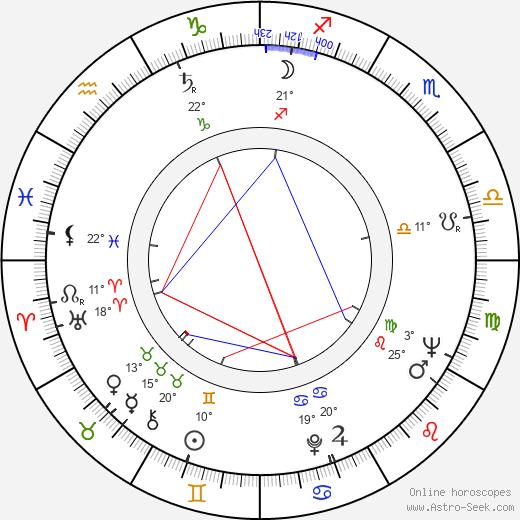 Yuri Ivanchuk birth chart, biography, wikipedia 2018, 2019