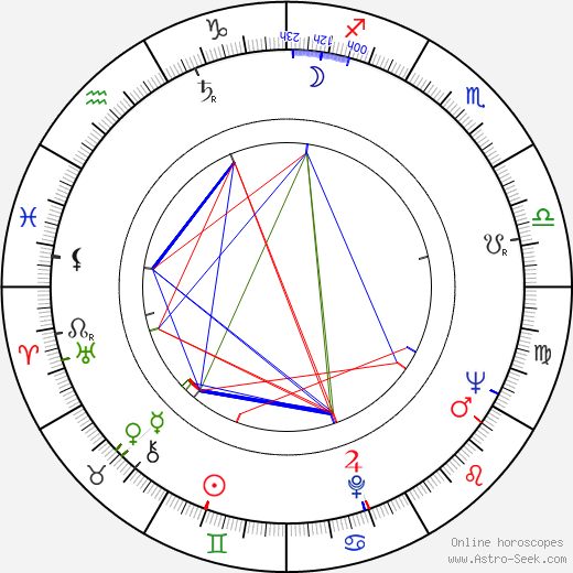 Yuri Ivanchuk astro natal birth chart, Yuri Ivanchuk horoscope, astrology