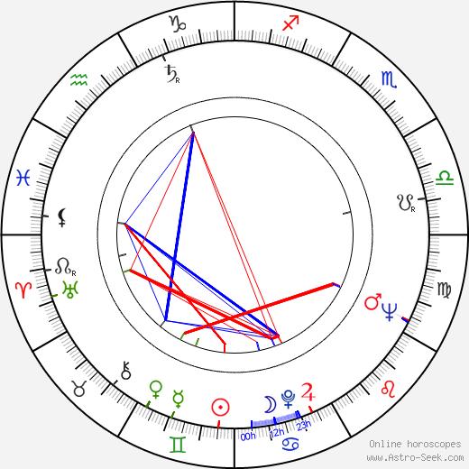 Yves Barsacq birth chart, Yves Barsacq astro natal horoscope, astrology