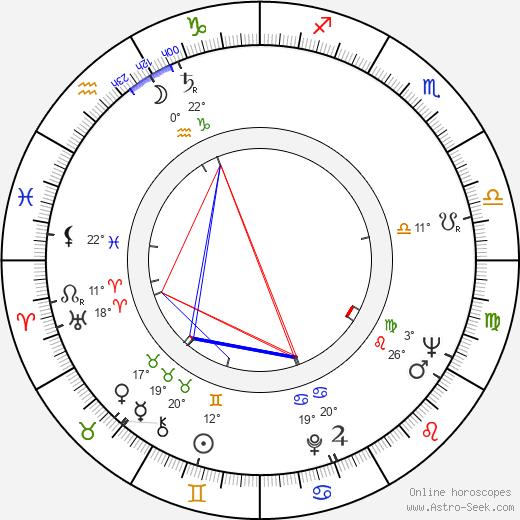 Zlatko Grgic birth chart, biography, wikipedia 2019, 2020