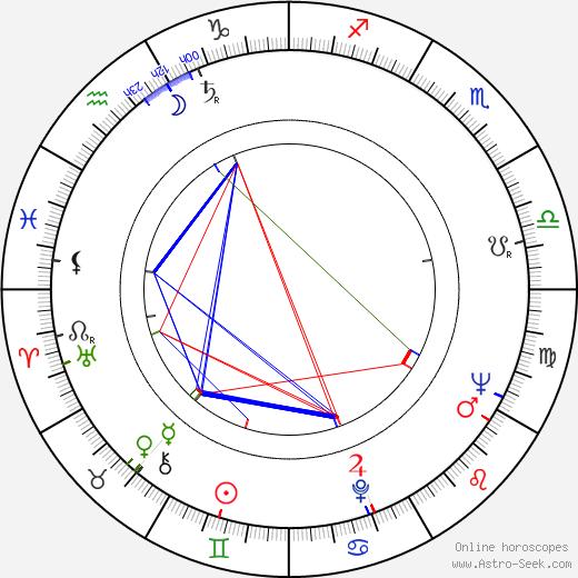 Zlatko Grgic astro natal birth chart, Zlatko Grgic horoscope, astrology