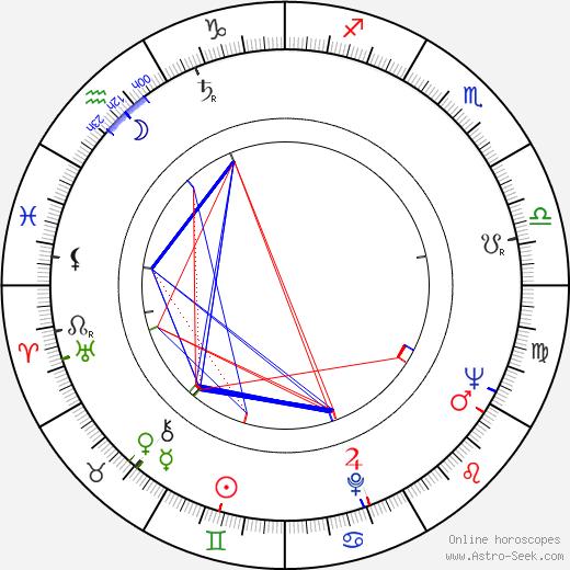 Zygmunt Apostol birth chart, Zygmunt Apostol astro natal horoscope, astrology