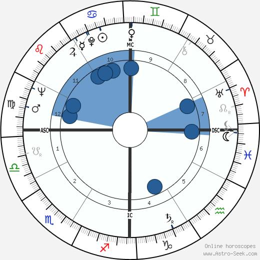 Antonella Lualdi wikipedia, horoscope, astrology, instagram