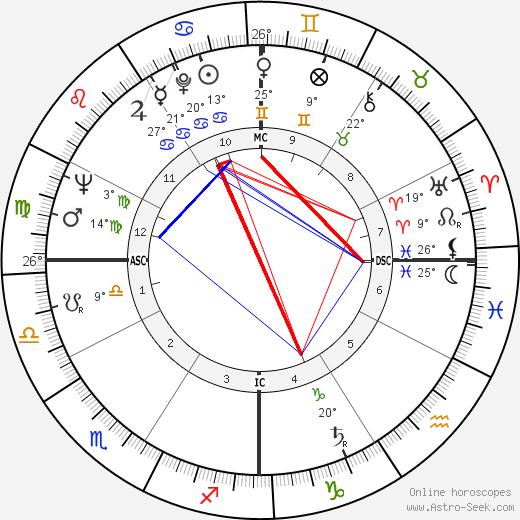 Antonella Lualdi birth chart, biography, wikipedia 2020, 2021