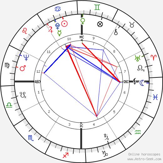 Antonella Lualdi birth chart, Antonella Lualdi astro natal horoscope, astrology