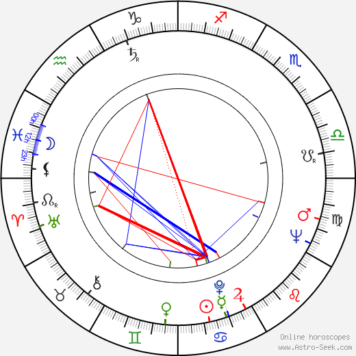 António de Macedo astro natal birth chart, António de Macedo horoscope, astrology