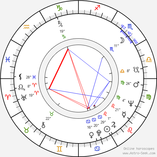 Arata Isozaki birth chart, biography, wikipedia 2019, 2020
