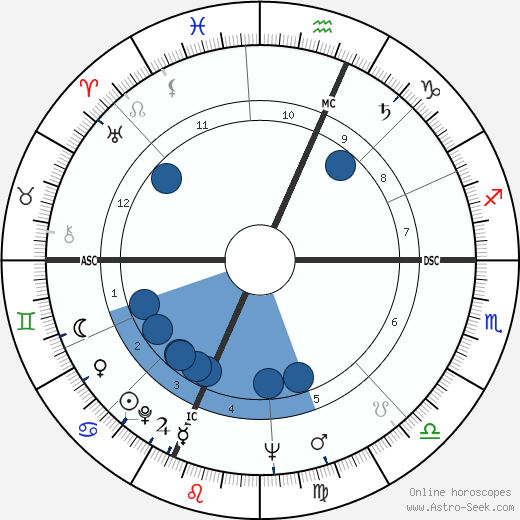 Bill Moor wikipedia, horoscope, astrology, instagram