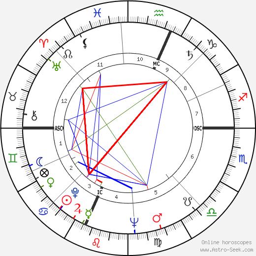 Bill Moor tema natale, oroscopo, Bill Moor oroscopi gratuiti, astrologia