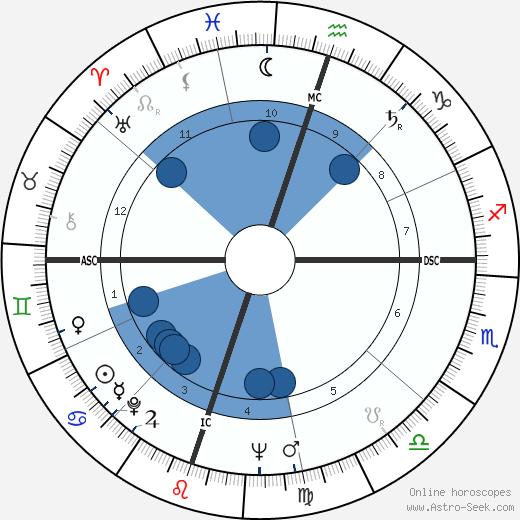 Bobby Cross wikipedia, horoscope, astrology, instagram