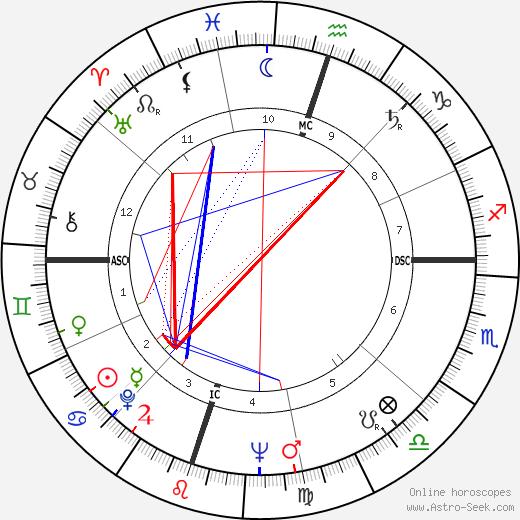 Bobby Cross день рождения гороскоп, Bobby Cross Натальная карта онлайн
