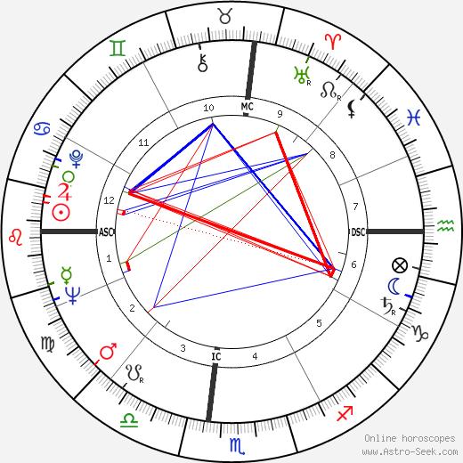 Darryl Hickman astro natal birth chart, Darryl Hickman horoscope, astrology