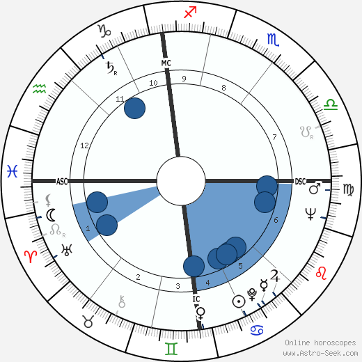David Boadella wikipedia, horoscope, astrology, instagram