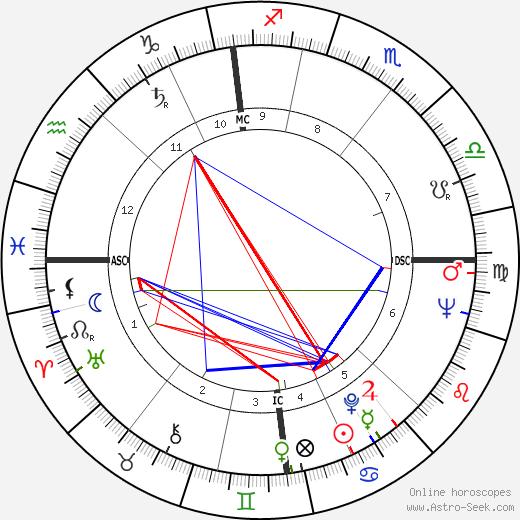 David Boadella день рождения гороскоп, David Boadella Натальная карта онлайн