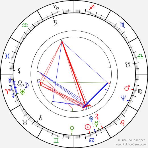 David Eddings birth chart, David Eddings astro natal horoscope, astrology