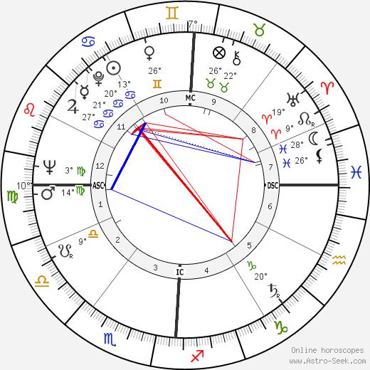 Della Reese birth chart, biography, wikipedia 2019, 2020