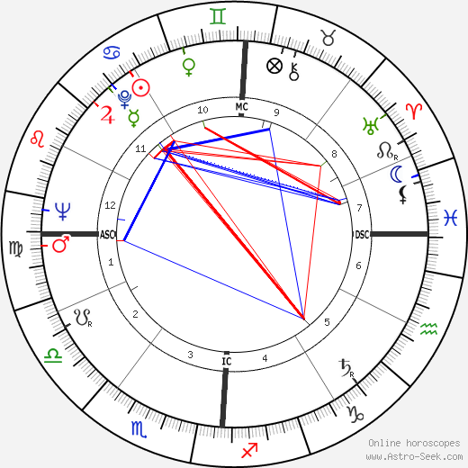 Della Reese birth chart, Della Reese astro natal horoscope, astrology