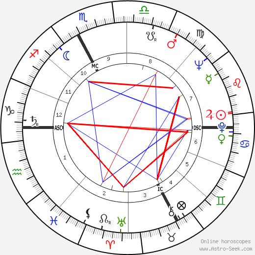 Ermanno Olmi tema natale, oroscopo, Ermanno Olmi oroscopi gratuiti, astrologia